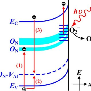 317x317 Color Online The Schematic Drawings Of The Energy Band