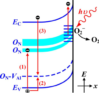 335x317 Color Online The Schematic Drawings Of The Energy Band