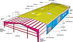 293x172 Revit Modeling, Cad Steel Detailing, Autocad Structural Detailing