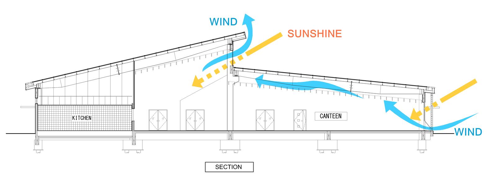 1582x602 gallery of active passive hybrid design canteen taisei design