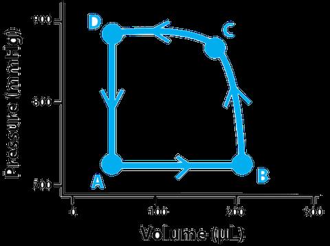 480x358 Understanding Cardiac Pressure Volume Curves