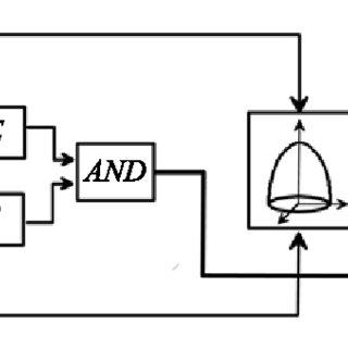 320x320 The Scheme For Cell Division Triggering Download Scientific Diagram
