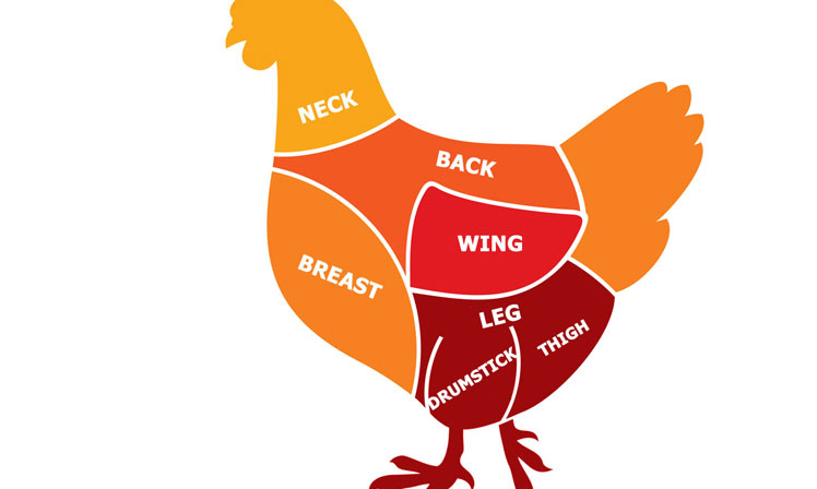 748x448 Learn The Parts Of A Chicken