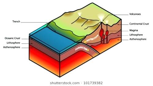 499x280 Composite And Shield Volcano Diagram