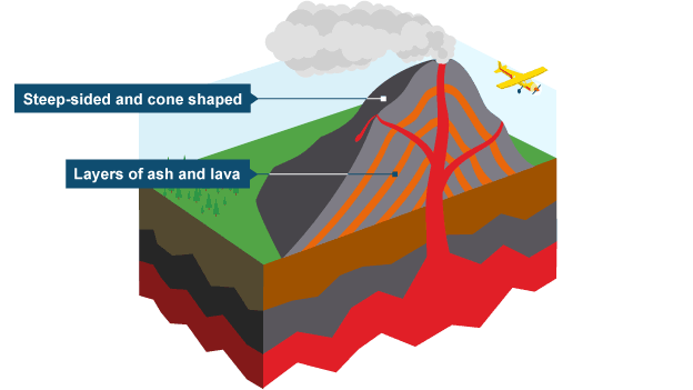 624x351 Composite Volcano Diagram