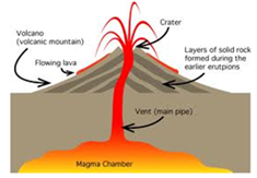235x163 Shield Volcano Diagram