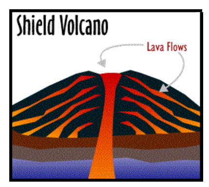 429x384 Three Types Of Volcanoes Cinder Cone, Composite, And Shield