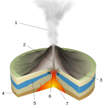 220x220 types of volcanic eruptions