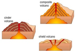 250x169 Cinder Cone Volcano Diagram Labeled