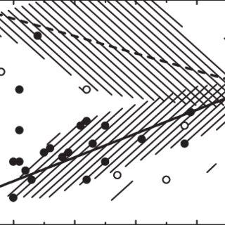 320x320 particle depolarization ratio versus lidar ratio scatter plot