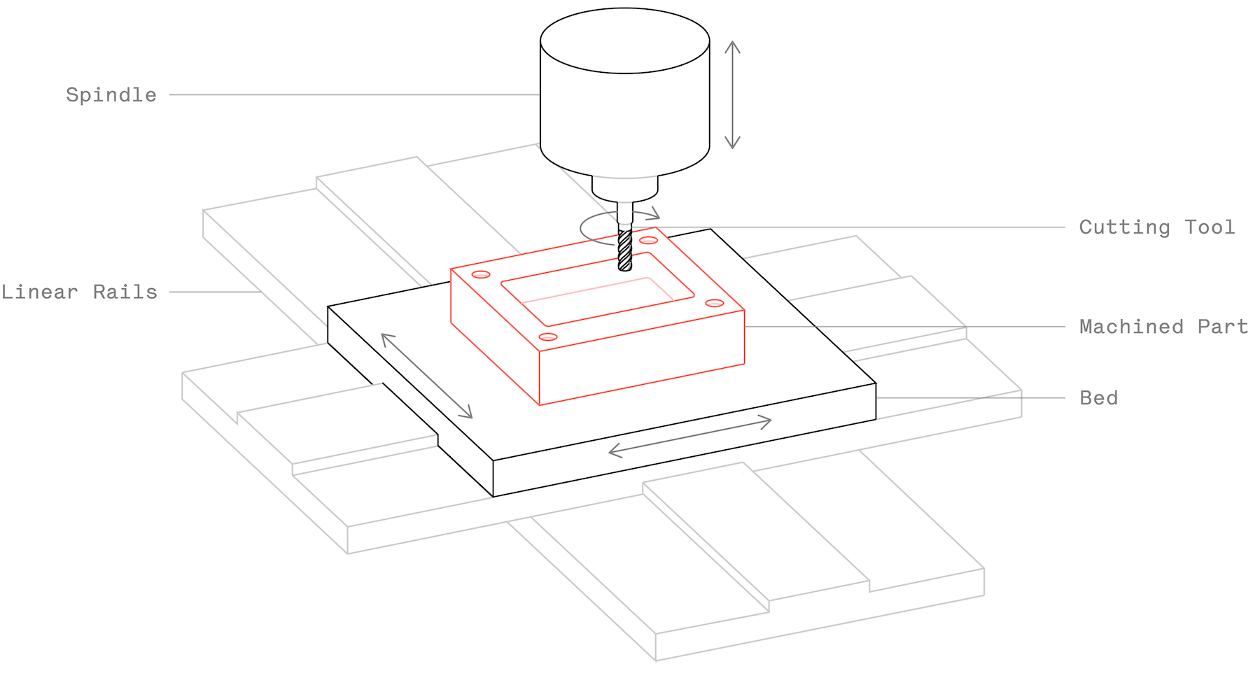 Cnc Milling Machine Drawing   Free download on ClipArtMag