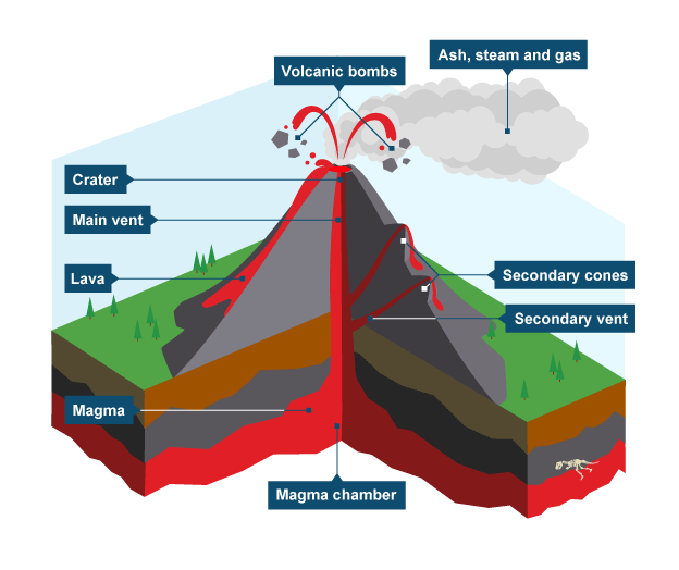624x524 Diagram Showing Key Parts Of A Volcano Homeschool Unit Study
