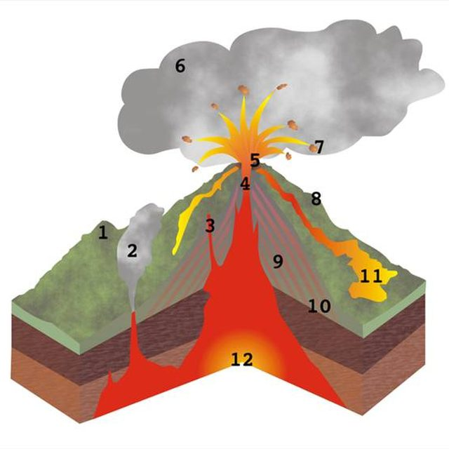 640x640 How To Make A Model Of A Composite Volcano Sciencing