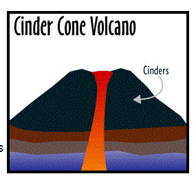 285x269 Three Types Of Volcanoes Cinder Cone, Composite, And Shield