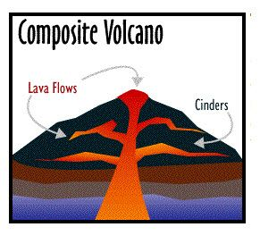 291x273 Volcano Volcano Definition Geography