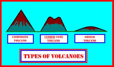 400x236 Three Types Of Volcanoes Science Ideas Three Major Types