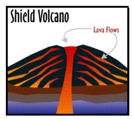 429x384 A Cross Section Of A Shield Volcano Volcanoes Shield Volcano