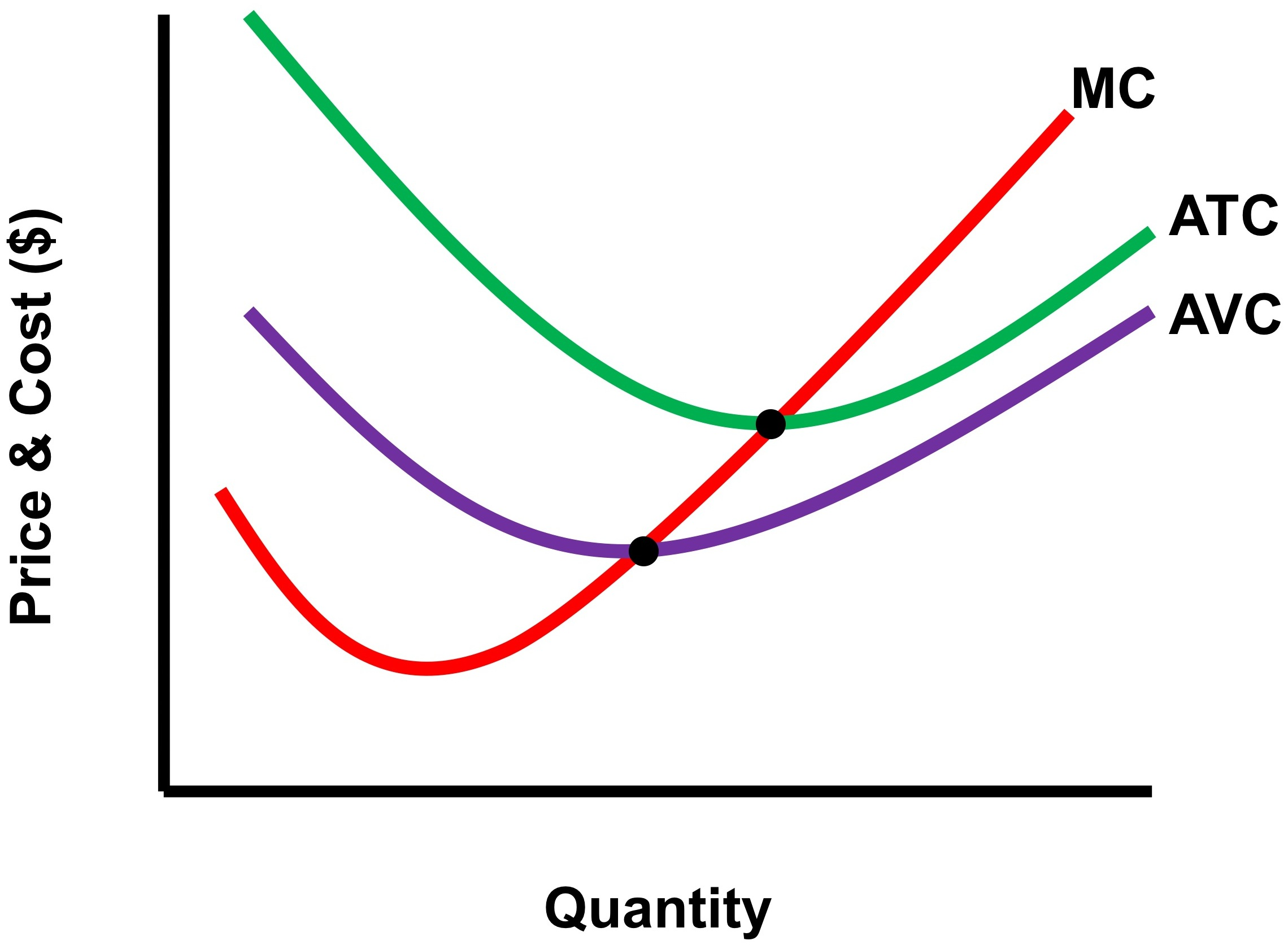 2280x1672 How Do You Sketch The Cost Curves Of A Firm