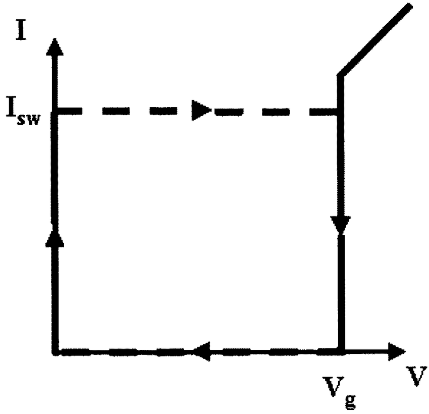 850x820 Schematic Drawing Of An I V Curve For An Underdamped Dc Squid