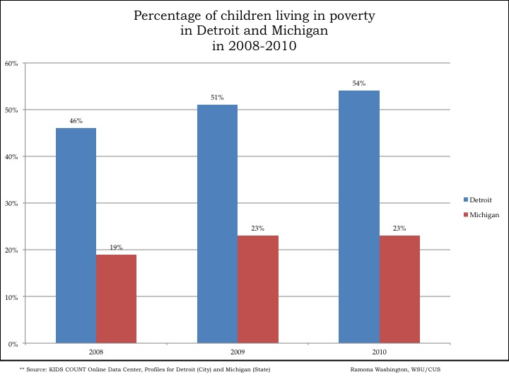 720x540 Child Poverty In Detroit And Michigan Drawing Detroit