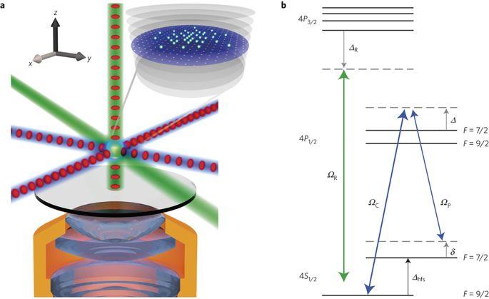 685x419 Single Atom Imaging Of Fermions In A Quantum Gas Microscope