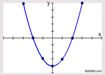 343x243 Graphing Quadratic Functions