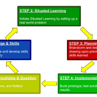 320x320 Conceptual Model For Lesson Plan And Development Download