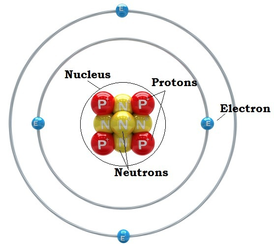 557x500 Draw An Image Of An Atom And Label Its Parts Its Location