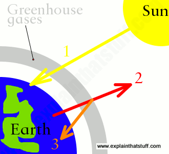 330x300 Global Warming For Kids A Simple Explanation Of Climate Change