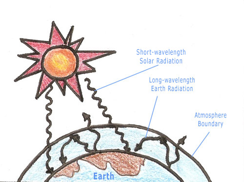 500x373 The Greenhouse Effect Easily Understood With A Diagram