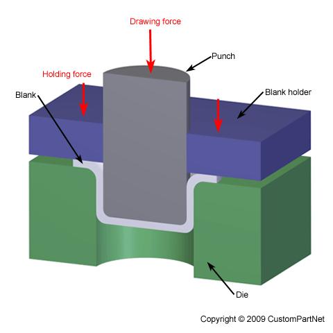 480x480 Mold Technology Deep Drawing