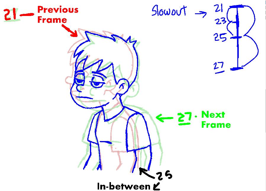 899x646 Head Turn Animation Tutorial