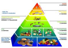 236x166 best food pyramids images healthy eating, healthy food