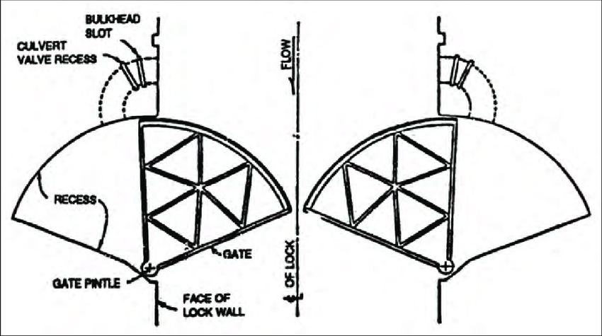 850x475 Schematic Drawing Of A Sector Gate Download Scientific Diagram
