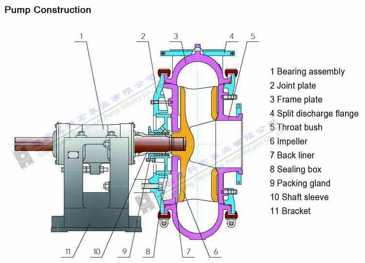 750x540 high head gold mine slurry pump centrifugal type mining pump sand