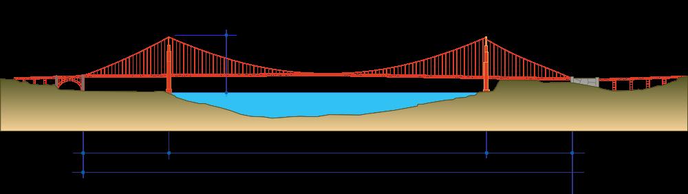 1000x282 Golden Gate Bridge