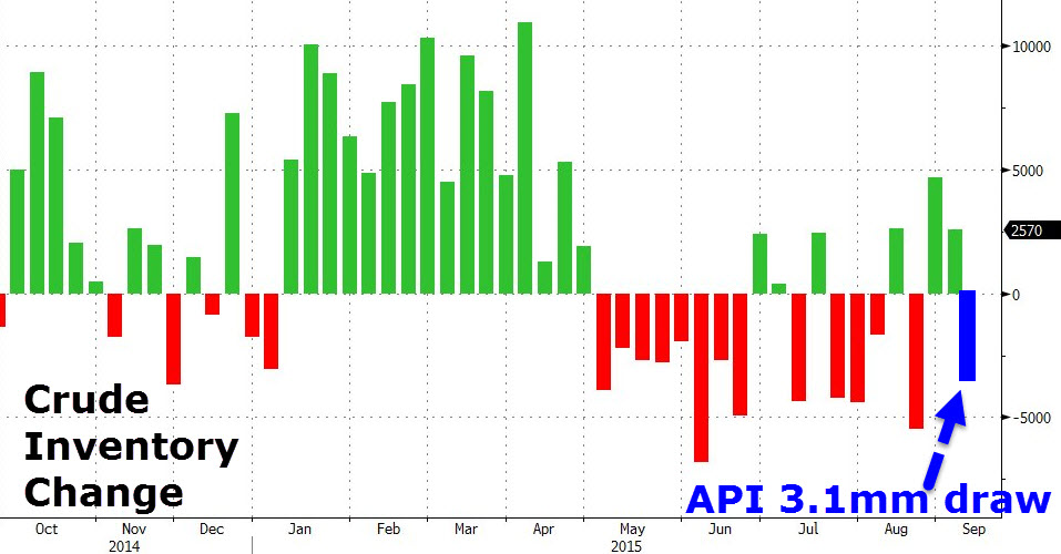 957x500 wti crude jumps after api reports unexpected inventory draw zero