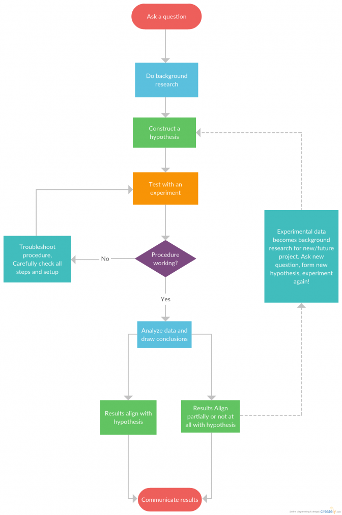 672x1012 Flow Chart Of Human Digestive System Agroclasi