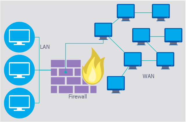 640x420 firewall between lan and wan network security diagrams network