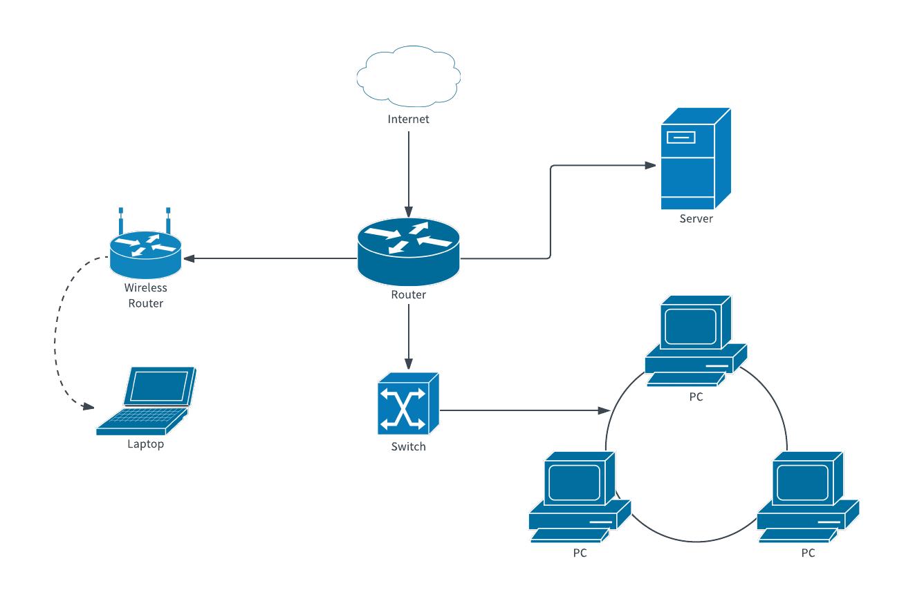 1323x867 Computer Network Diagram Template Lucidchart