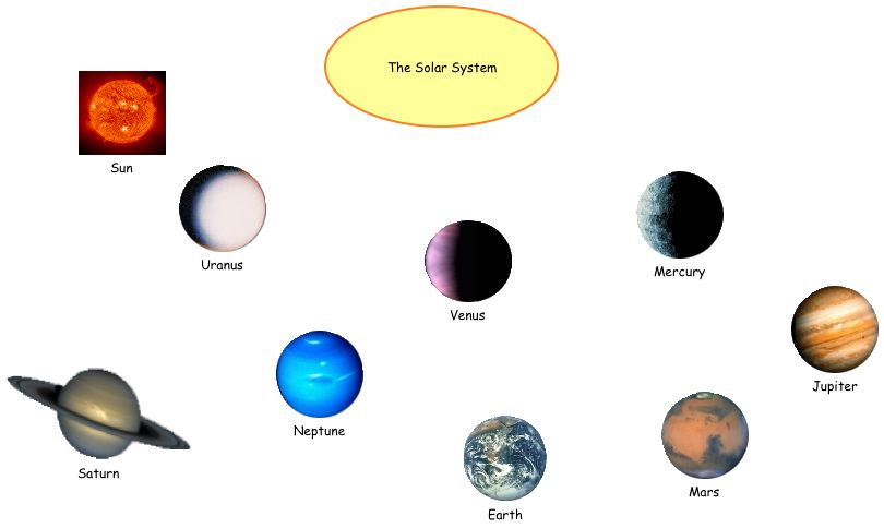 810x484 Draw Planets In Order