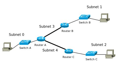 488x259 Internet Protocol