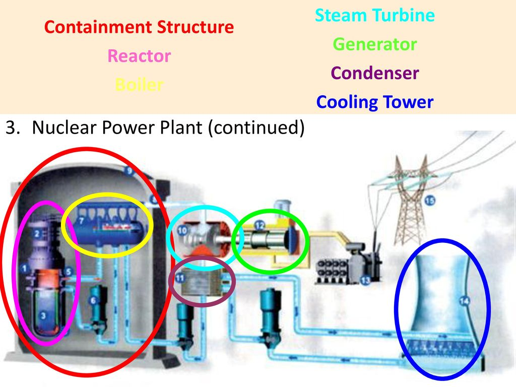 1024x768 power plants types of power plants