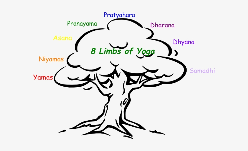 820x502 Limbs Of Yoga Clip Art