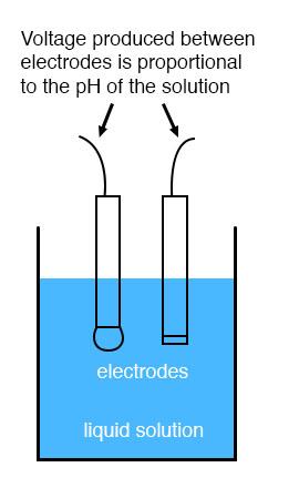 270x449 ph measurement electrical instrumentation signals electronics