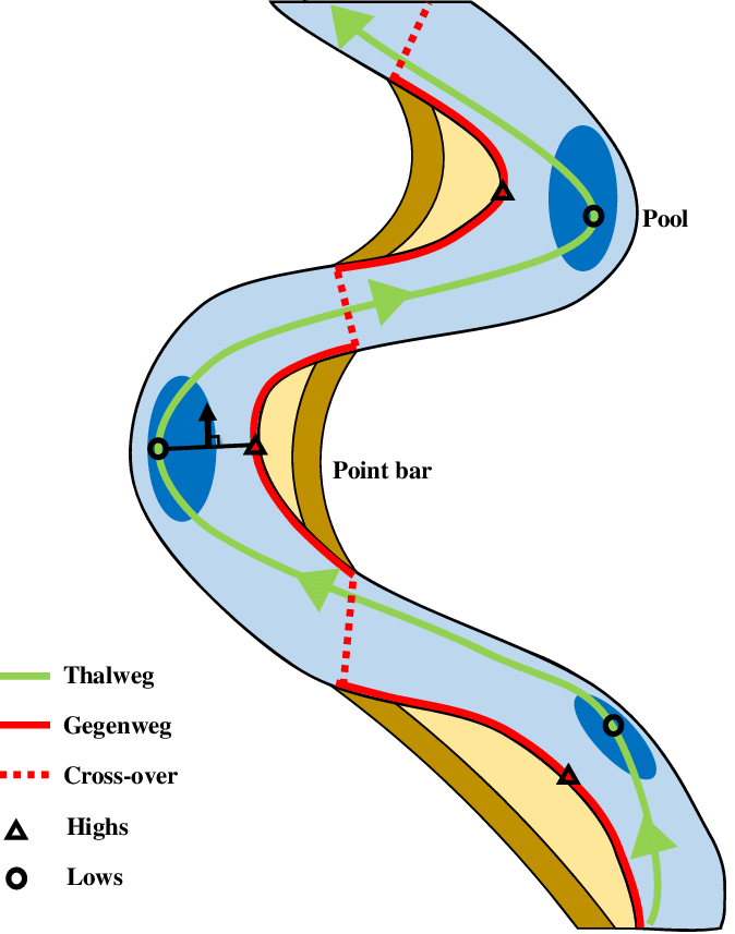 674x857 Conceptual Drawing Of The Thalweg Gegenweg Bathymetry