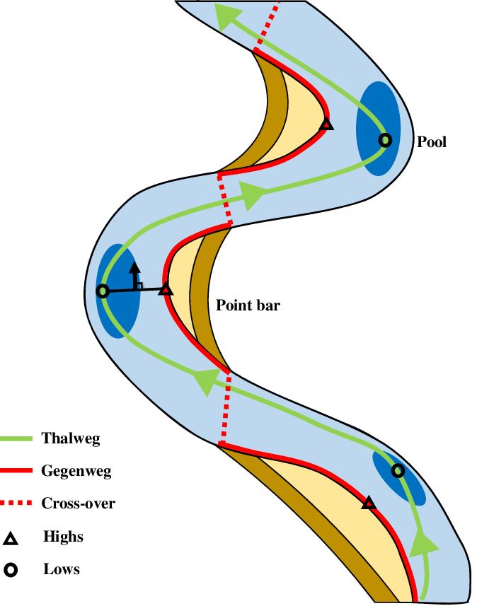 674x857 Conceptual Drawing Of The Thalweg Gegenweg Bathymetry