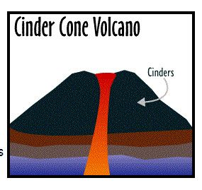 285x269 three types of volcanoes types of volcanoes jvc's science fair