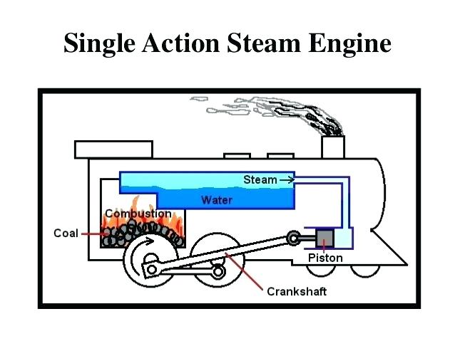 Simple Steam Train Drawing | Free download best Simple Steam