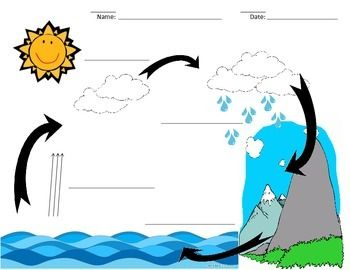 350x270 water cycle labeling worksheet science weather water cycle